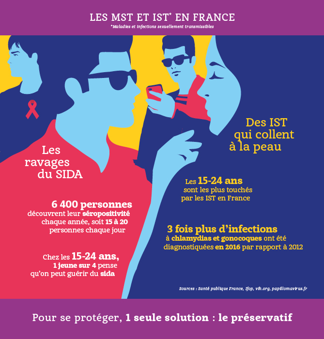 Infographie IST/MST