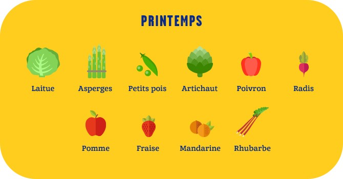 Fruits et légumes de printemps